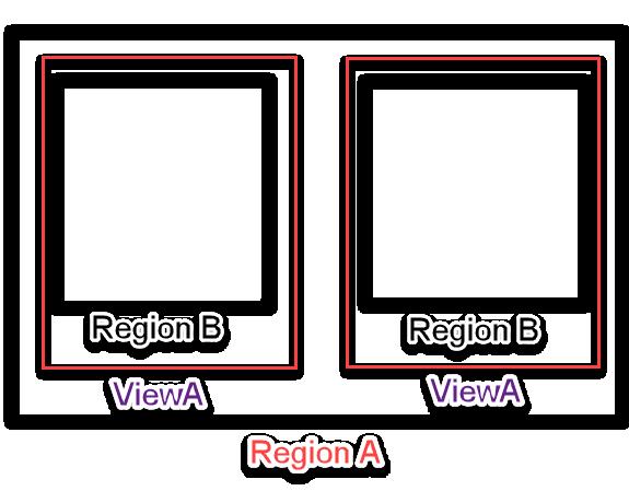 multi multi region